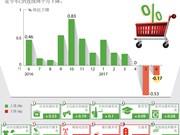 图表新闻:2017年6月越南CPI指数下降0.17%