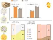 图表新闻:越南大米出口市场开发战略介绍