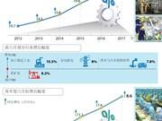 图表新闻:越南前六月工业生产指数同比上涨6.2%