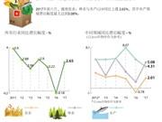 图表新闻:2017年前六月越南农业、林业与水产GDP上涨 2.65%