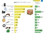 图表新闻:2017年前六月越南12大类商品出口总额超730亿美元