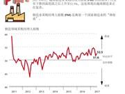 图表新闻:六月份越南制造业有所复苏
