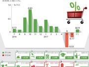 图表新闻:7 月份越南居民消费价格指数上涨0.11 %