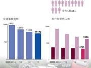 越南:前7月交通事故夺去了4761人生命