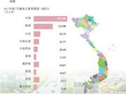 图表新闻:2017年前7个月越南接待国际游客 720万人次