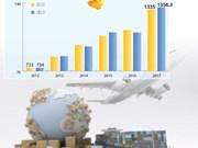 图表新闻:今年前八月越南入超额达21.3亿美元