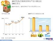 图表新闻:2017年前8月越南农林水产出口额达近 240亿美元