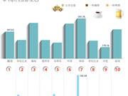 图表新闻:越南是外国人生活成本最低的十个国家之一