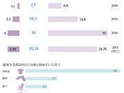 美国:越南最重要的贸易伙伴之一