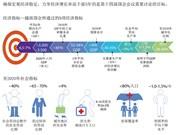 2016-2020年越南经济社会5年发展目标