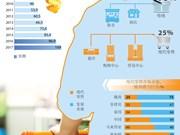 越南零售市场吸引外国投资商的目光