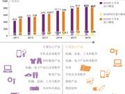 2016年上半年越南实现贸易顺差额15亿美元