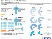 越南:每天有100人死于烟草相关疾病