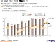 越南油价每升降200越盾