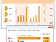 越南电子商务迈入蓬勃发展阶段