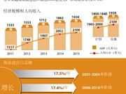 越南经济规模和人均收入