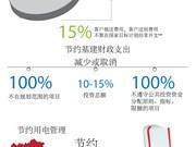 越南2016年厉行节约目标