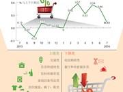 CPI 7月份上涨0.13%