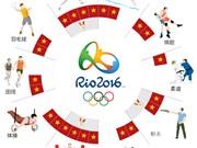 越南共有23名运动员在2016年里约奥运会角逐