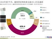 2016年前7个月,越南国家财政透支逾105.6万亿越盾