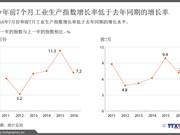 今年前7个月工业生产指数增长率低于去年同期的增长率