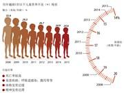 越南5岁以下儿童营养不良现状