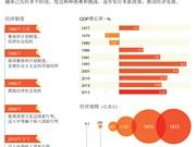 越南一个正在逐步发展的国家