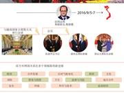 法国总统弗朗索瓦·奥朗德访越取得丰硕成果