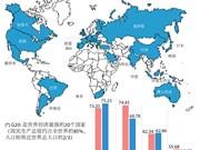 越南首次对20国集团实现贸易顺差额达20亿美元