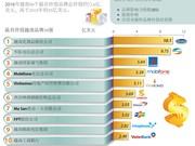 2016年最具价值越南品牌榜单出炉