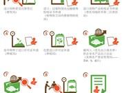 越南农业与农村发展部对9项行政审批流程实行一站式服务模式