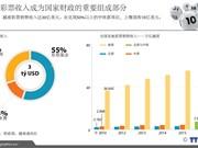 越南彩票收入成为国家财政的重要组成部分