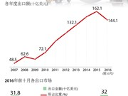 """""""入世""""十年:越南出口增加两倍"""