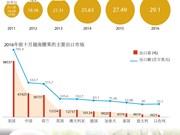 2016年越南腰果出口有望创下新纪录