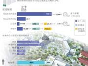 越南未能满足人民对保障性住房的需求