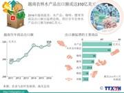 2016年越南农林水产品出口额或达310亿美元