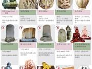 14件古物被列入越南国宝名单
