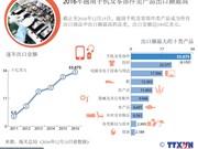 2016年越南手机及零部件类产品出口额最高