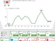 越南12月份CPI指数增长0.23%