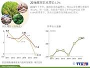 2016越南农业增长1.2%