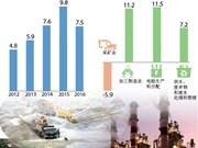 2016年越南工业生产增长7.5%