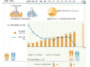 越南在人口方面取得诸多重大成就