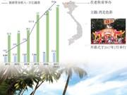 富国岛接待来越旅游的第一千万名国际游客