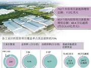 各工业区外资项目占62%FDI 总额