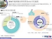 2016年越南撤出国有资金6840万亿越盾