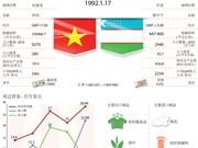 越南与乌兹别克斯坦友好合作关系简介