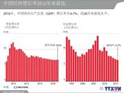 中国经济增长率创26年来最低