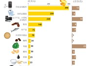 2017年越南十三类产品出口额有望破十亿美元