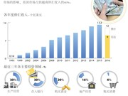 2016年越南侨汇锐减