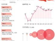 越南共产党领导下的革新事业:经济增速飞快